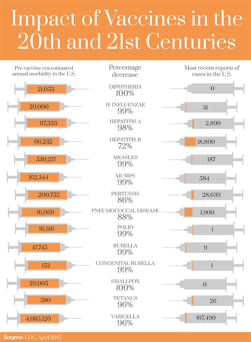 Impact Infographic