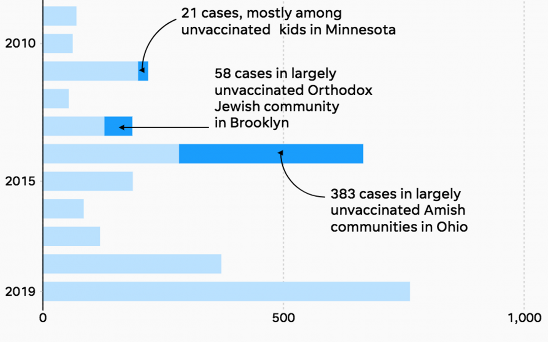 3 charts show vaccines' triumph over preventable diseases for 5 decades