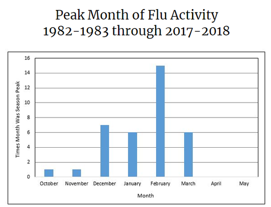 Second wave of seasonal flu hits U.S.